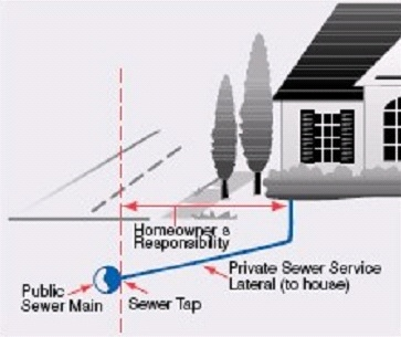 Delineation Between Private Sewer Service and the Public Sewer Main